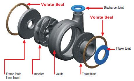 slurry pump volute seals