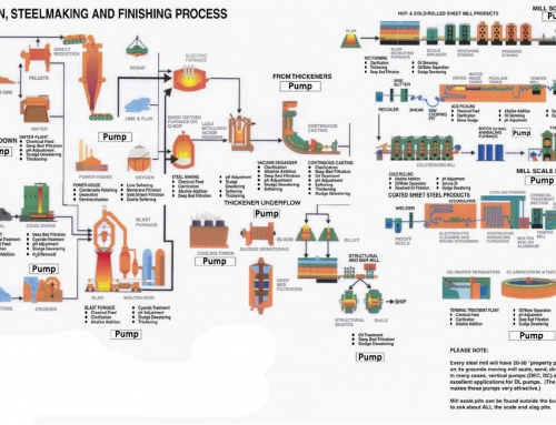 Iron Steel making and finishing process