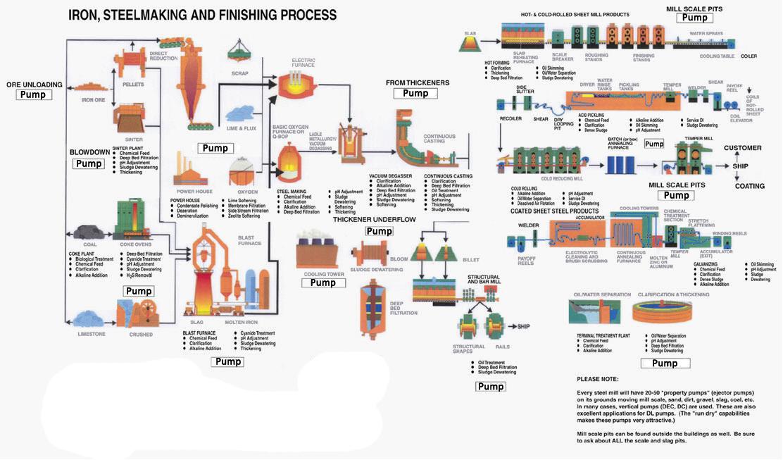 Iron-Steel-making-and-finishing-process