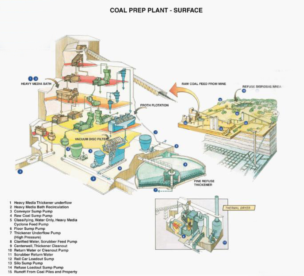Coal Prep Plants