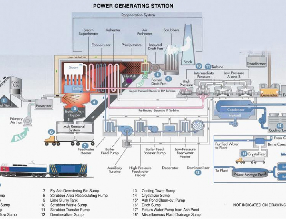 Power Generating Station