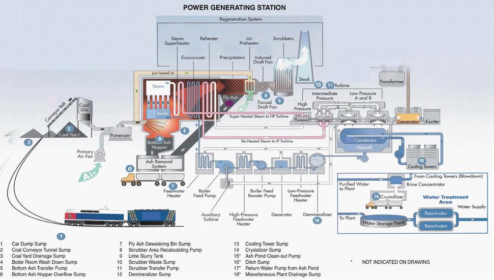 Power-Generating-Station