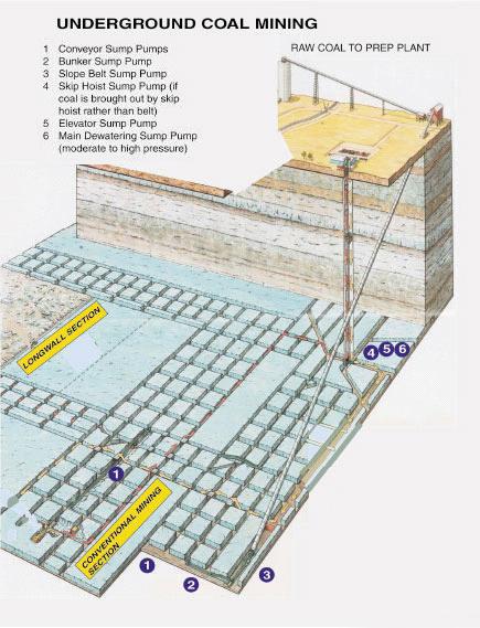 Undergrand Coal Mining