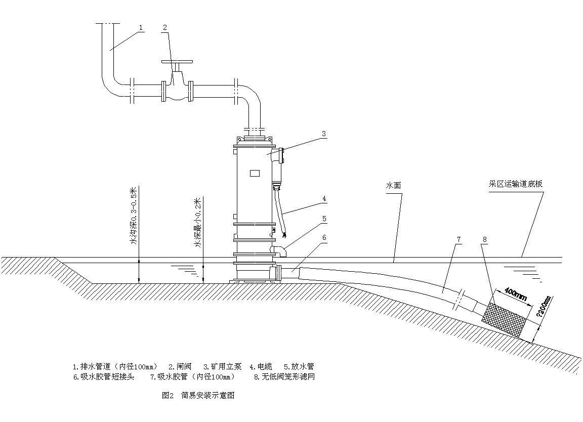 Vertical sand pump Easy installation