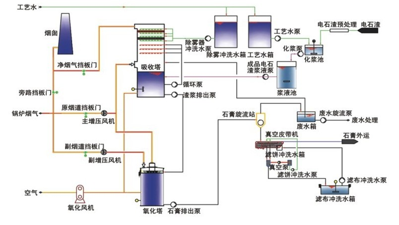 lime slurry in power plant fgd process