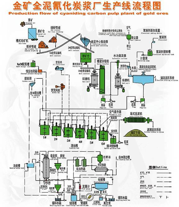 Production flow of cyaniding carbon pulp plant of gold ores