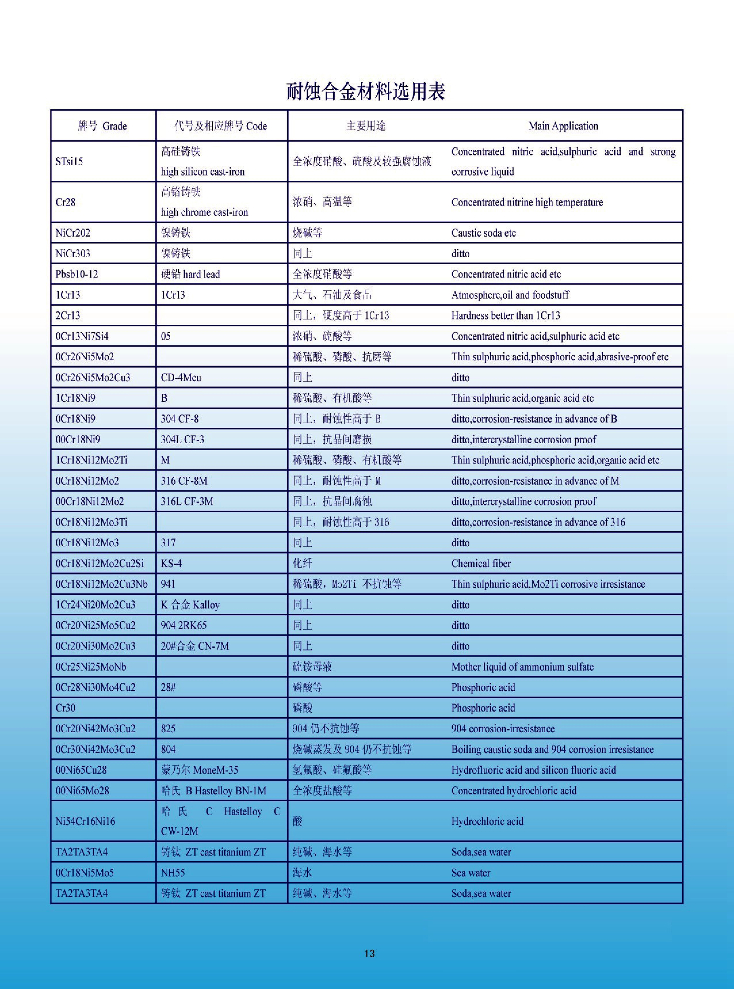 chemical pump material list