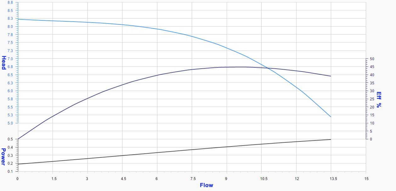 50QW10-7-0.75 Submersible sewage pump