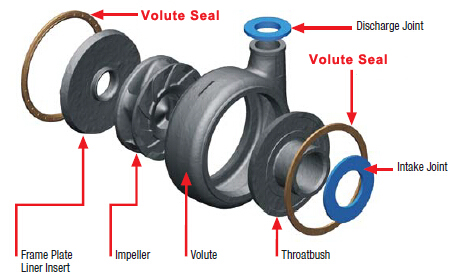 slurry pump volute seals