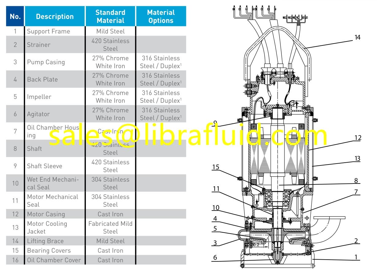Submersible slurry pump structure